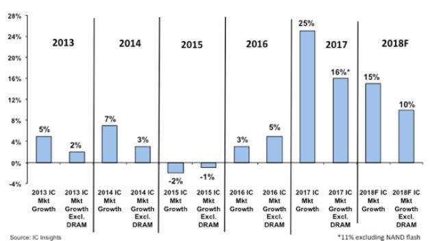 Der Einfluss der DRAMs auf den Gesamtmarkt für ICs seit 2013