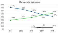 Marktanteile von Ethernet und Feldbussen im Jahr 2018