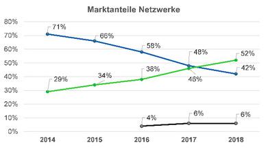 Die Entwicklung der Marktanteile industrieller Netzwerktechniken von 2014 bis 2018 (blau: Feldbusse, grün: Industrial Ethernet, schwarz: Wireless)