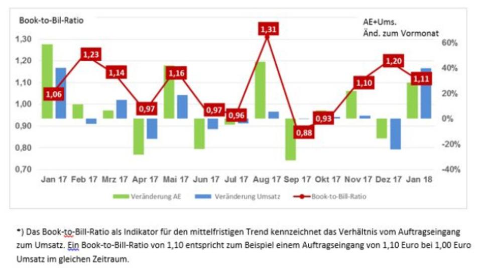 Das Bool-to-Bill-Ratio, also das Verhältnis von Auftragseingang zu Umsatz in der deutschen Leiterplattenindustrie.