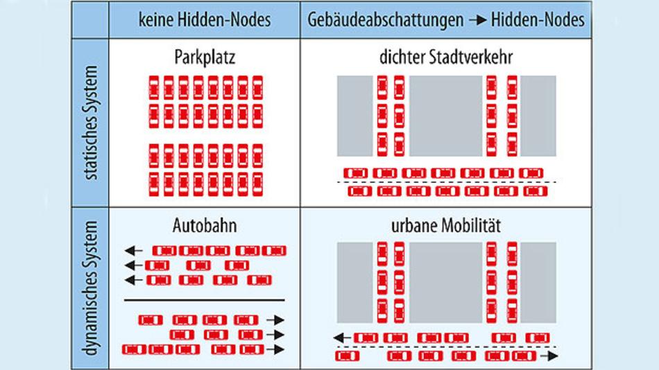 Bild 2. Die vier Validierungsszenarien für die Funklast des ETSI (European Telecommunications Standards Institute). Der Feldstärkeemulator in Kombination mit dem Qosmotec Lastgenerator kann die Funkstärke für alle vier Verkehrs-szenarien mit unterschiedlicher Parametrisierung realitätsnah abbilden – inklusive der Hidden-Nodes-Problematik.