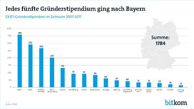 Bayern und Berlin - die Gründerhochburgen.