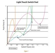 Bild 1. Druckschalter-Charakteristiken: Verlauf der Betätigungskraft (Push Force) über den Betätigungsweg (Switch Travel)