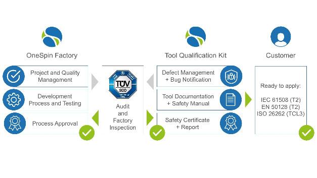 Anwender können mit dem Toolqualifizierungs-Kit »OneSpin 360 EC-FPGA« die sequenzielle Äquivalenzprüfung gemäß ASIL-D umsetzen.