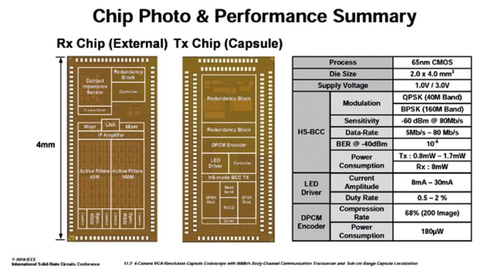 Aufbau des RX-Chips und des Tx-Chips
