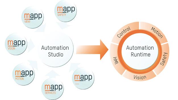 Das Vision-System von B&R wird mit Hilfe von mapp-Komponenten  gemeinsam mit allen anderen Automatisierungs-Komponenten programmiert. Die daraus erstellte Applikation deckt alle Bereiche von der Prozessteuerung über die Achssteuerung bis hin zu Vision und Visualisierung ab.