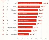 Die wertvollsten Unternehmen 2018 nach Börsenwert