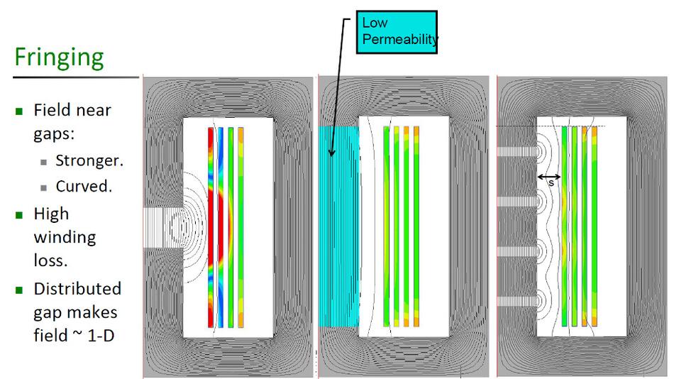 Bild 1: Um die Auswirkungen »Ausfransens« (Fringing) des magnetischen Feldes im Bereich des Luftspalts (links) zu verringern, könnte man den Luftspalt mit einem Material mit einer deutlich kleineren Permeabilität ausfüllen und damit verteilen (Mitte) oder auf mehrere kleinere Luftspalte quasi-verteilen (rechts).
