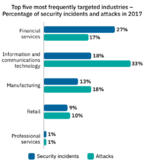 Da Finanzdienstleister stark in Sicherheitstechnologien zum Schutz ihrer Organisationen investiert haben, konzentrieren sich Kriminelle nun darauf, Banking-Trojaner gezielt gegen Endverbraucher und Bankkunden einzusetzen.