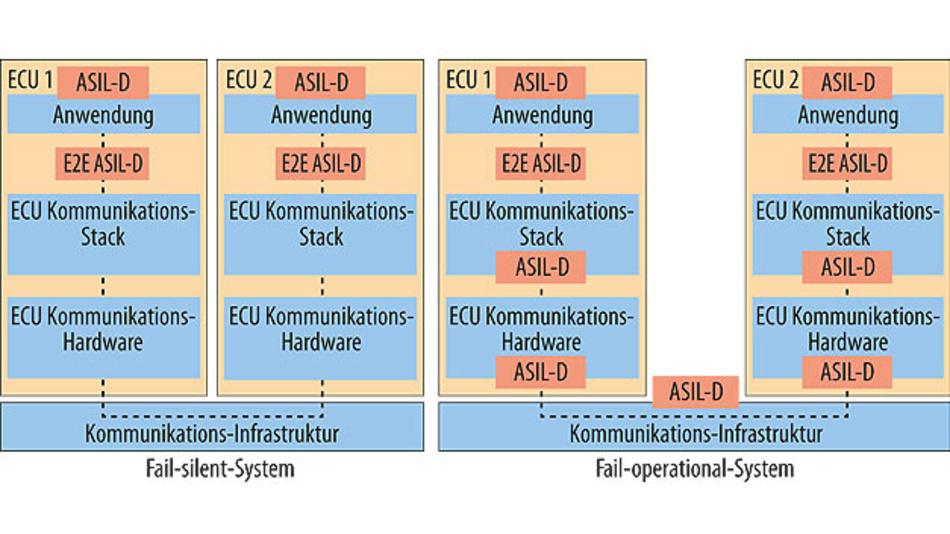 Bild 1. Für Fail-operational-Anwendungen, beispielsweise automatisiertes Fahren ab Level 3, werden die Anforderungen des Safety Goal auf die gesamte Kommunikationsstrecke vererbt.