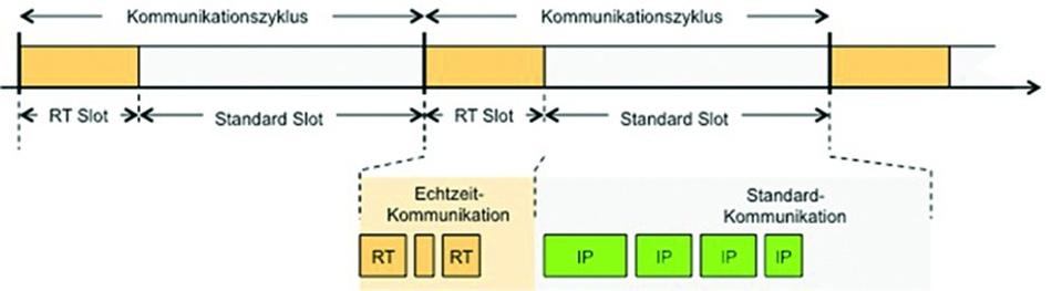 Bild 1: Echtzeit-Kommunikationszyklen bestehen aus einem geplanten Echtzeit-Slot und einem Standard-Slot für asynchrone IP-Kommunikation.