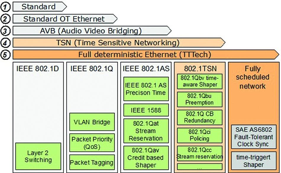 Bild 2: TSN geht einen Migrationspfad von Switched-Ethernet zu einem deterministischen Echtzeitsystem.