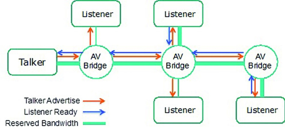 Bild 3: Das Stream-Reservation-Protocol reserviert Bandbreite für Pub/Sub-Kommunikation.