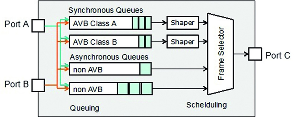 Bild 4: Innerhalb der AV-Bridges erfolgt das Queuing und die Priorisierung der synchronen und der asynchronen Daten.