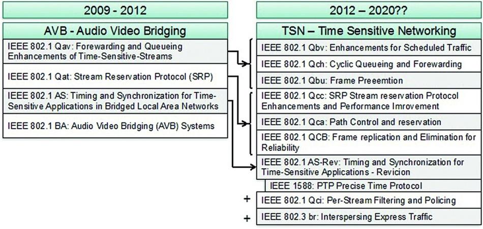 Bild 5: TSN nutzt einen ganzen Strauß unterschiedlicher Protokollerweiterungen der IEEE-802.1-Familie.