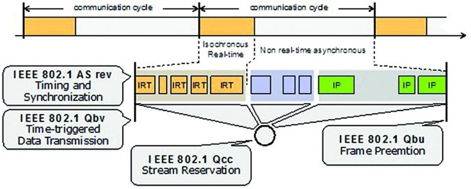 Bild 6: Die TSN-Erweiterungen bieten alle Optionen für einen optimierten Echtzeit-Datenstrom.