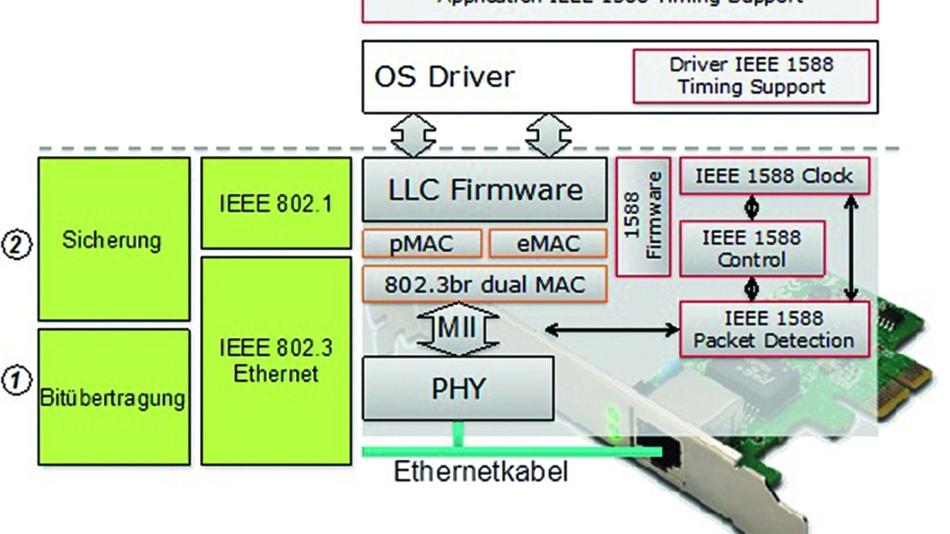 Bild 7: Bei TSN reicht nicht mehr nur die Infrastruktur, auch der NIC benötigt RT-Unterstützung.