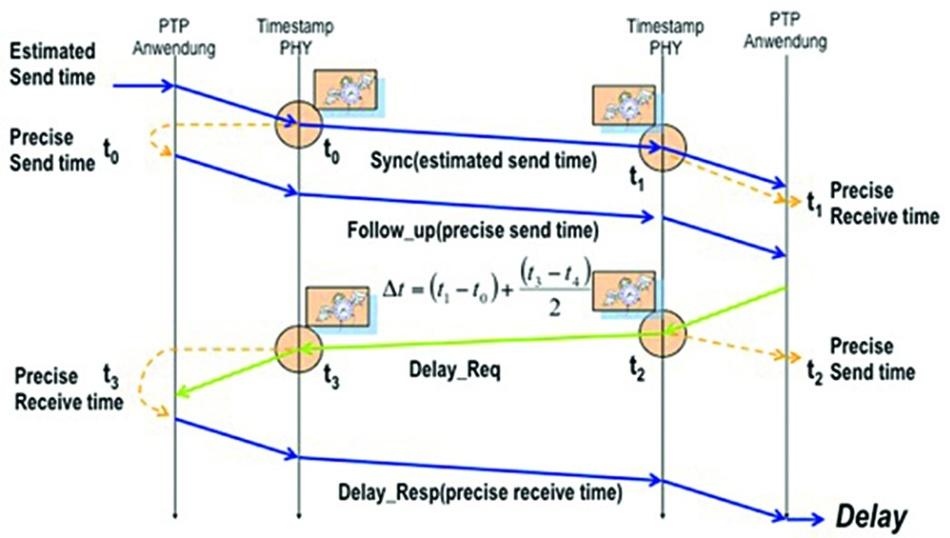 PTP ermöglicht eine exakte Synchronisierung von Ethernet-Geräten.