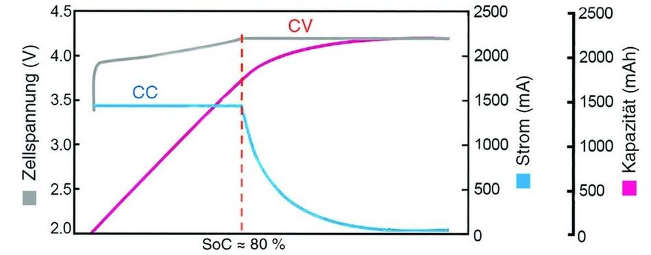 Bild 1: IU-Ladeverfahren mit konstantem Strom (CC, Constant Current) und konstanter Spannung (CV, Constant Voltage).