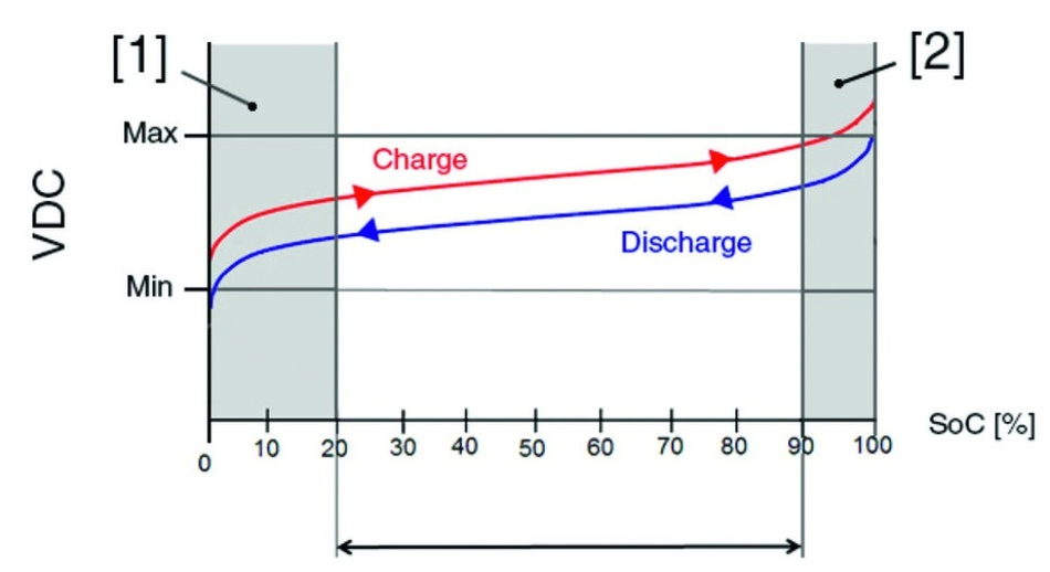 Bild 2: Hoher Lade- und Entladestress (graue Bereiche) vermindern die Lebensdauer eines Akkus. Daher sollte er stets im weißen Bereich zwischen 20% und 90% des Ladezustands (SoC, State of Charge) arbeiten.