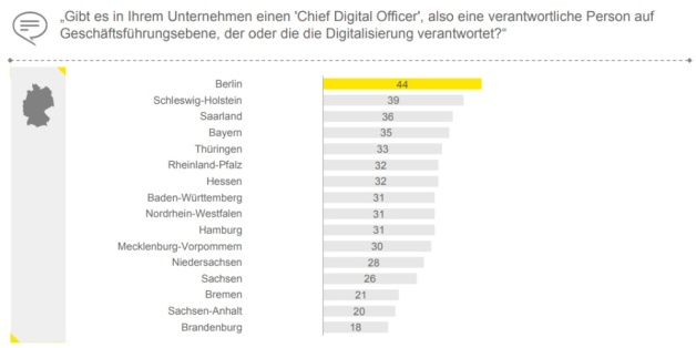 Existenz eines Chief Digital Officers nach Städten.jpg