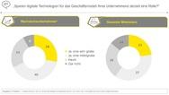 Digitale Technologien vor allem in Wachstumsunternehmen