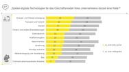 In welchen Branchen spielen digitale Technologien eine Rolle