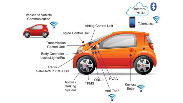 Due to the strong penetration of modern vehicles with electronics, safety and security are relevant in many places.