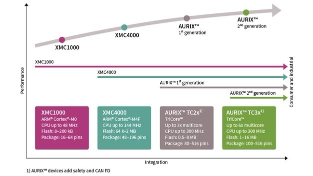 Overwiew on Infineon's XMC- and Aurix families.