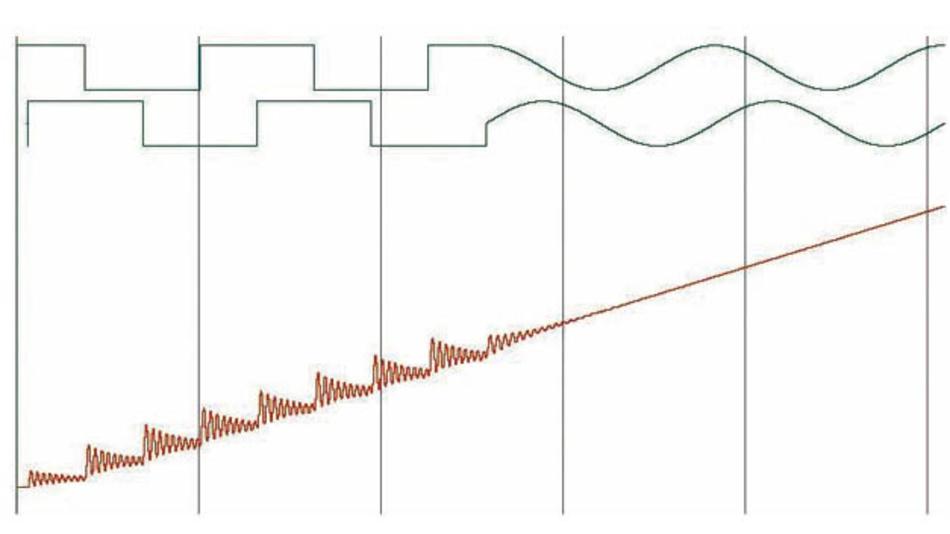 Bild 1: Reduktion der Motorvibration beim Wechsel vom Vollschritt zu hohen Mikroschrittauflösungen