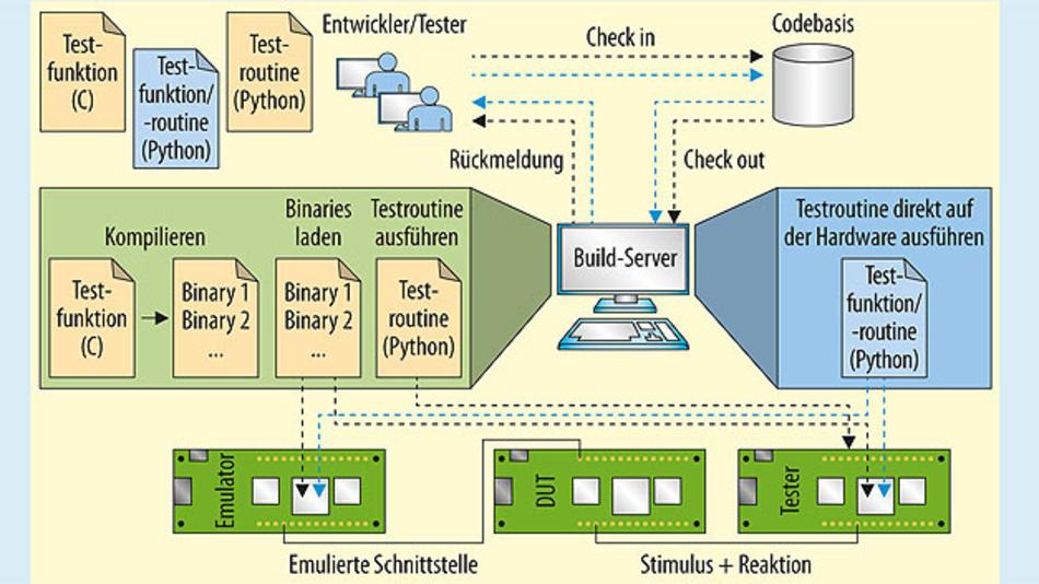 Bild 1. Instrumentierte Tests in Continuous Integration für Embedded. Der Build-Server stellt die Änderung am Quelltext des Systems fest. Daraufhin initiiert er die Tests, welche mit an dem Server angeschlossener Hardware ausgeführt werden. Die Hardware liefert Feedback an den Server, welches dann in den Entwicklungsprozess zurückgeführt wird. In blau sind die Vereinfachungen durch MicroPython dargestellt. Dabei entfällt vor allem das Erzeugen binärer Artefakte für die Tests auf dem Build-Server