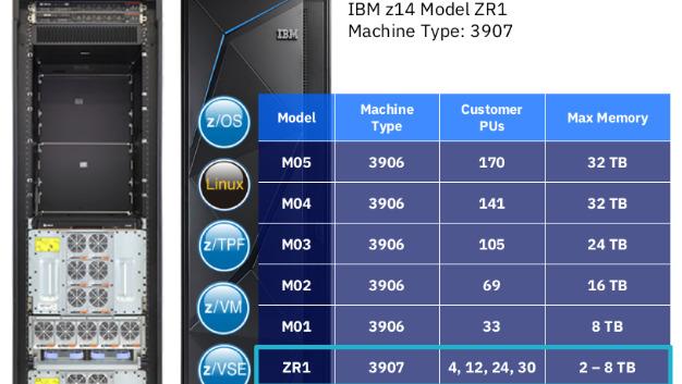 Die neuen z14- und LinuxONE-Typen sind  Cloud-fähig und lassen sich in Standard-Industrie-Racks (19 Zoll) einfach in Cloud-Rechenzentren und Private-Cloud-Umgebungen integrieren.