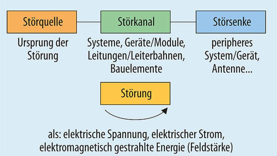 Bild 1. Formen der Energieausbreitung in elektrischer Umgebung.