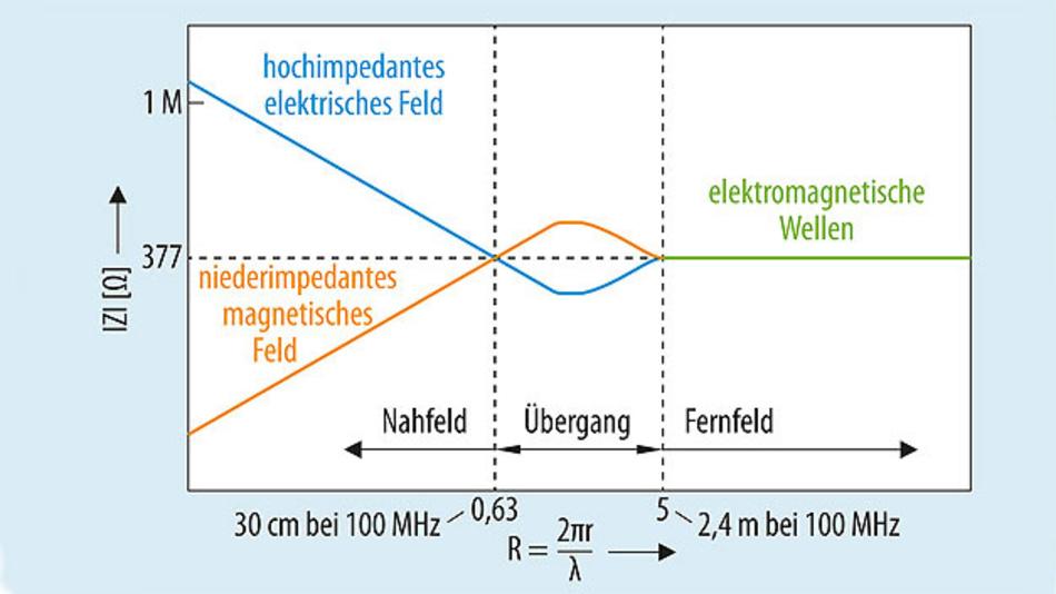 Bild 5. Feldwellenwiderstand (Betrag) in Abhängigkeit der Distanz von der Strahlungsquelle.