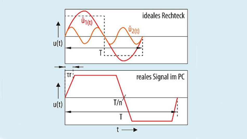 Bild 10. Rechtecksignal mit sinusförmigen Harmonischen (oben), reales Rechtecksignal mit Anstiegsflanke (unten).
