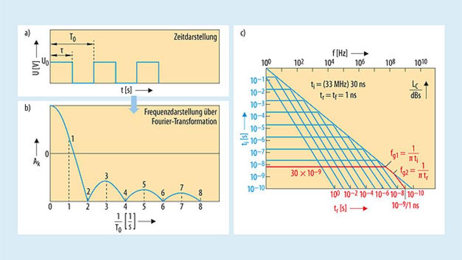 Bild 11. Darstellung eines Rechtecksignals im Zeit- und im Frequenzbereich. In Teil c) sind beispielhaft die beiden Grenzfrequenzen eingetragenen. Sie ergeben sich bei einer Impulsdauer von 30 ns und einer Flankenanstiegszeit von 1 ns zu fg1= 10,61 MHz und fg2 = 318,3 MHz.