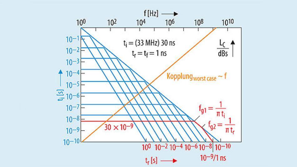 Bild 12. Verknüpfung des Störsignals im Frequenzbereich mit der Kopplungsfunktion