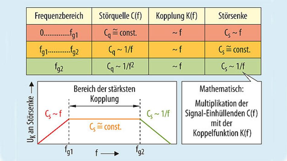 Bild 13. Verlauf der Amplituden der Signalharmonischen an der Störquelle und an der Störsenke.