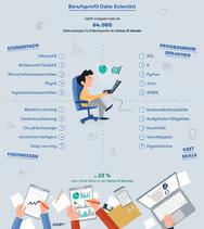 Profil Data Scientist, Joblift