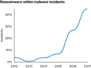Diagramm: Ransomware within malware incidents