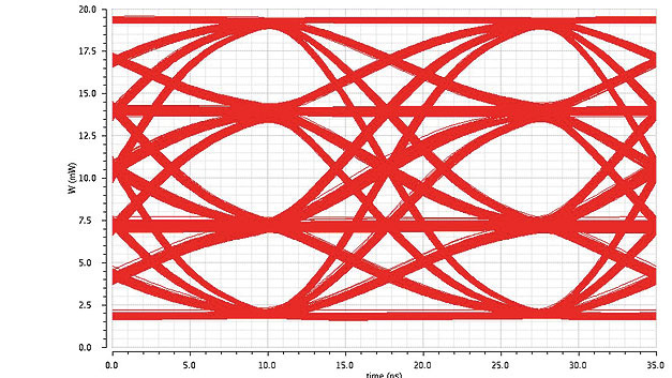 """Bild 3. Augendiagramm einer PAM4-Modulation. Statt den binären Zuständen """"Ein"""" und """"Aus"""" wird ein Signal in vier verschiedenen Intensitätsstufen codiert, um 2 Bit pro Schritt zu übertragen."""
