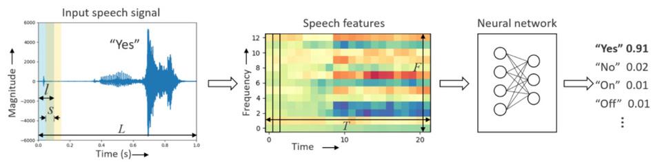 Bild 1: Bei der Spracherkennung wird aus einem Audiosignal eine Art Spektrogramm ermittelt und von einer KI bewertet