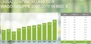 Umsatzentwicklung der Wago-Gruppe 2007 bis 2017 in Millionen Euro