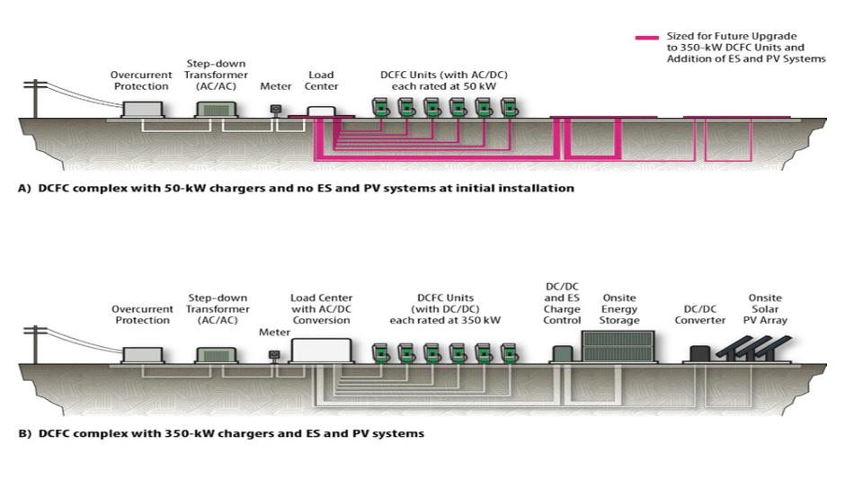 Neben einem Mittelspannungsanschluss mit 6 kV müssen die Stromtankstellen an Autobahnen mit Energiequellen vor Ort (z. B. Solar) aufgerüstet werden, um den Anforderungen der Zukunft gerecht zu werden.
