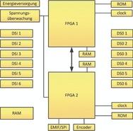 2_Dual-Chip-Architektur von NTSafeDrive