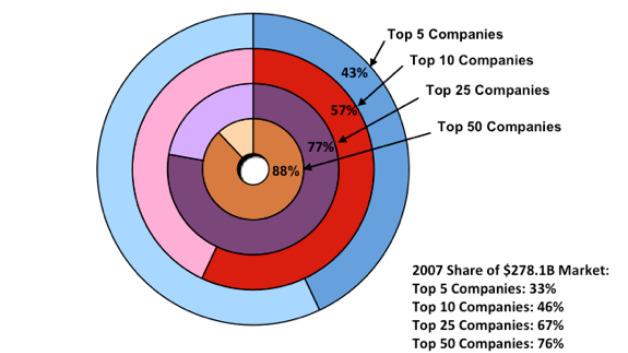 Der Anteil der größten Halbleiterfirmen am Markt insgesamt, der 2017 auf 444,7 Mrd. Dollar kam. Der Umsatz über Foundries ist nicht berücksichtigt.