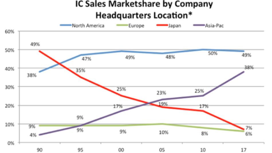 Asiatisch-pazifische Firmen sind aufgestiegen, japanische Hersteller sind auf dem Niveau der Europäer gelandet.