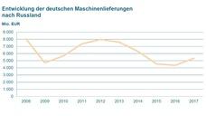 Entwicklung der deutschen Maschinenlieferungen nach Russland