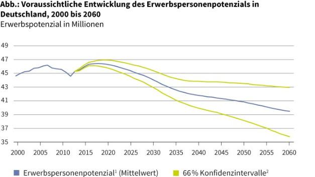 Die Zahl der Erwerbspersonen in Deutschland bis 2060.