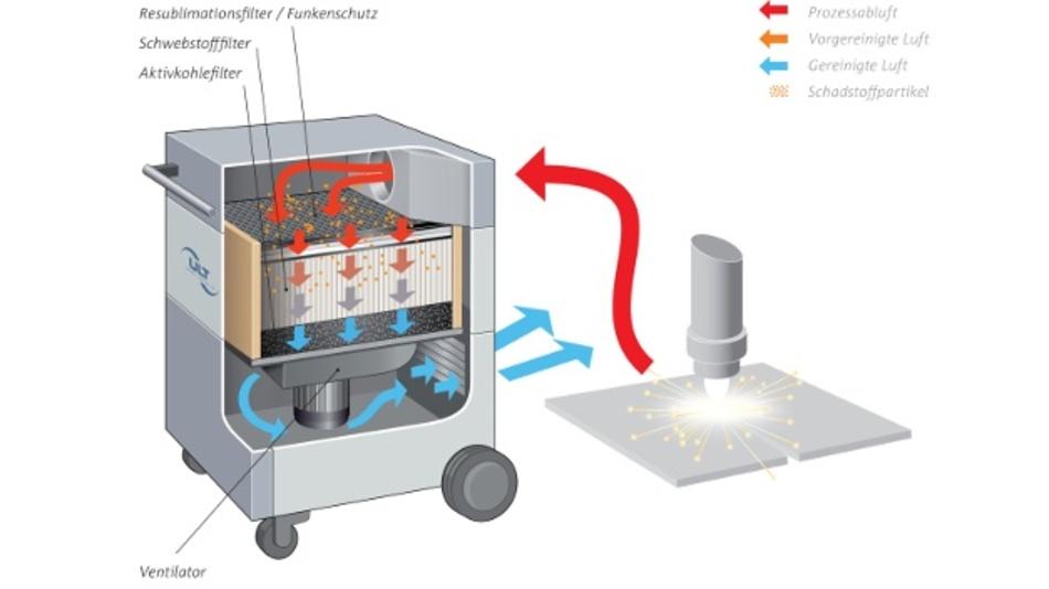 Beispiel Patronenfilter in einem Absaug- und Filtersystem für Laserprozesse